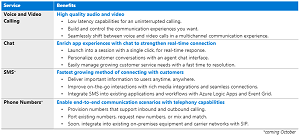 Azure Communication Services capabilities