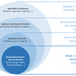 Solving IoT device security at scale through standards