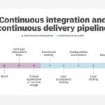 Compare Azure DevOps vs. GitHub for CI/CD pipelines